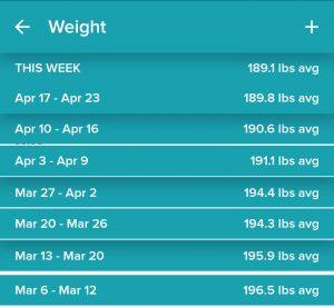 Average-Weight-Diet-So-Far-7-weeks